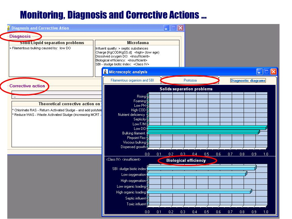 Monitoring, Diagnosis and Corrective Actions …