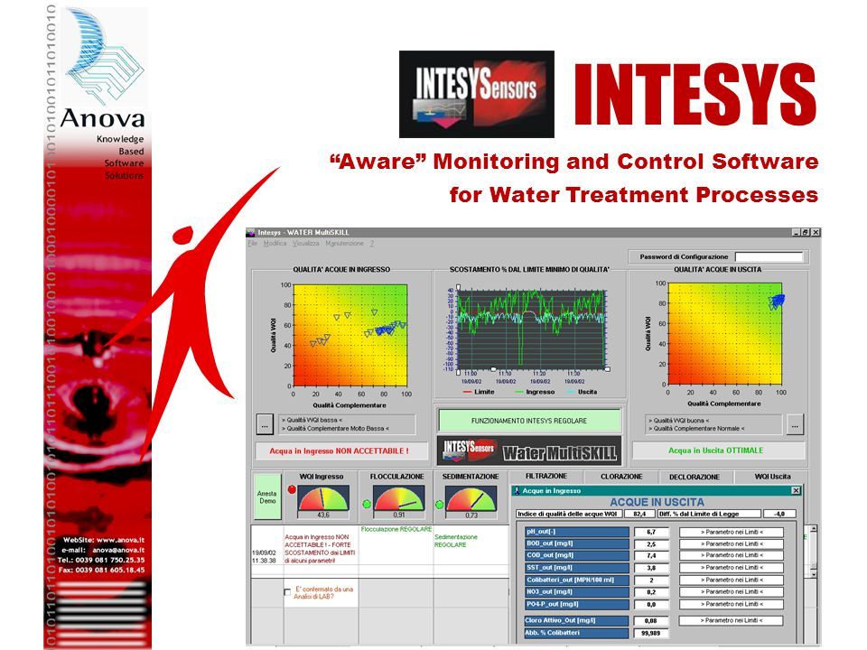 INTESYS Aware Monitoring and Control Software for Water Treatment Processes