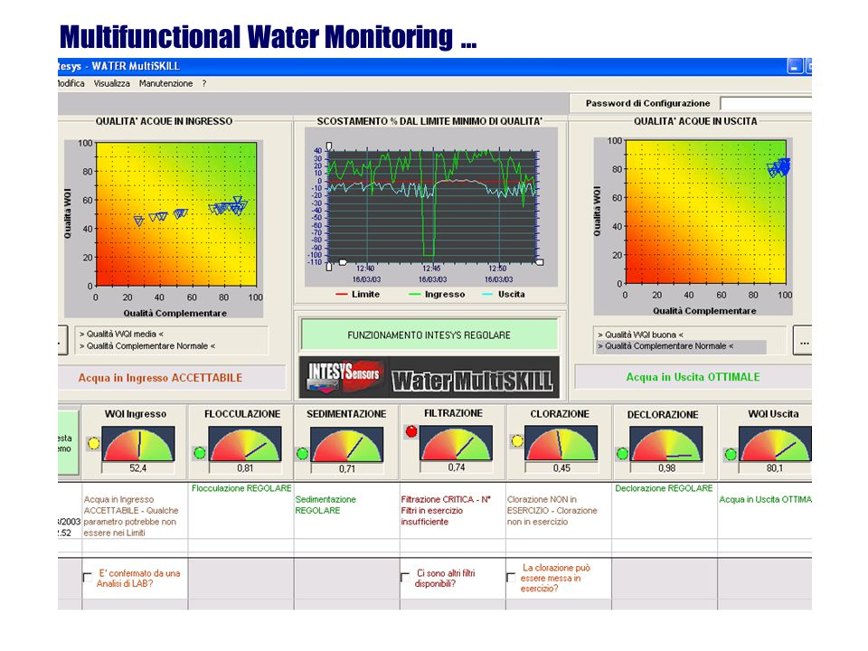 Multifunctional Water Monitoring …
