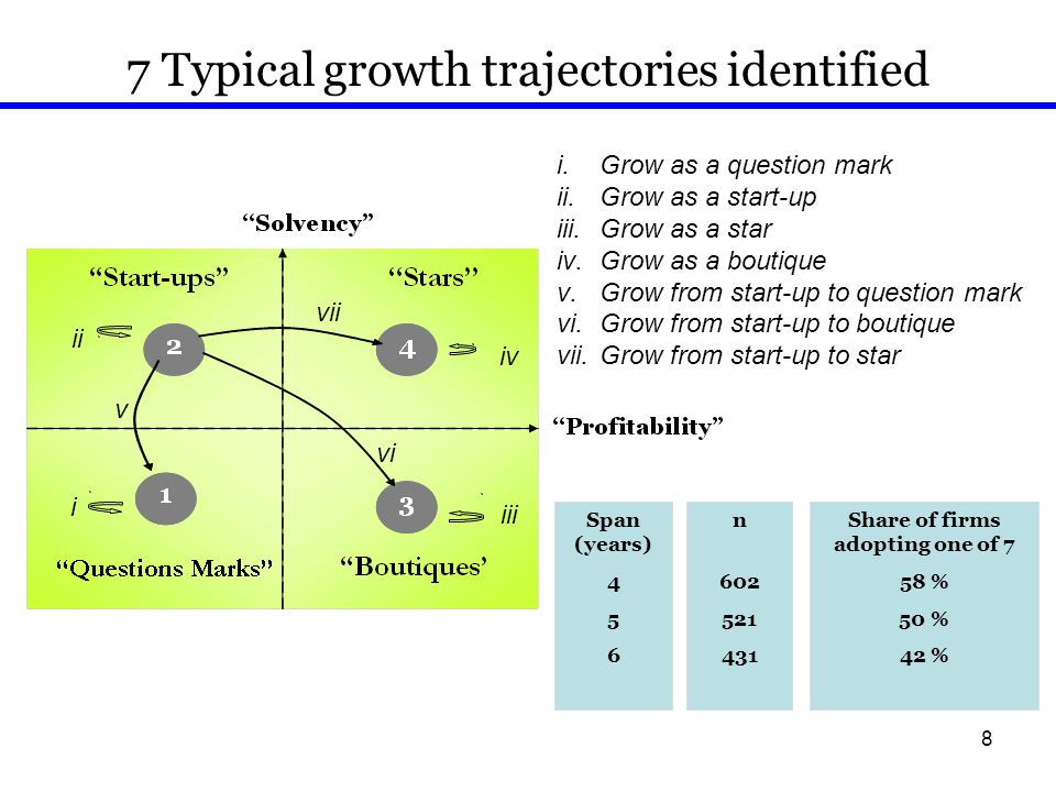 8 7 Typical growth trajectories identified i.Grow as a question mark ii.Grow as a start-up iii.Grow as a star iv.Grow as a boutique v.Grow from start-up to question mark vi.Grow from start-up to boutique vii.Grow from start-up to star Share of firms adopting one of 7 58 % 50 % 42 % n 602 521 431 i ii iii iv v vi vii Span (years) 4 5 6