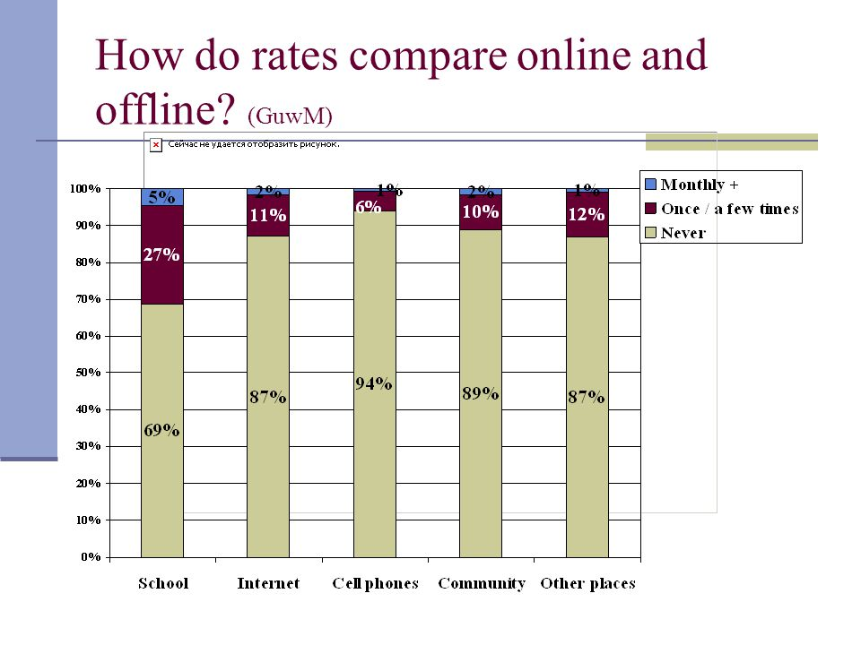 How do rates compare online and offline? (GuwM)