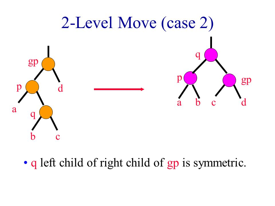 2-Level Move (case 2) q left child of right child of gp is symmetric. p q bc a gp d acb p q d