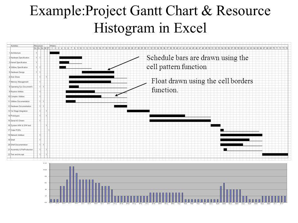 Project Plan Updates and Reporting Tricks of the Trade For neat single page print-outs of large plans, cut and paste from Excel to PowerPoint and resize the pasted object to fit on a page.