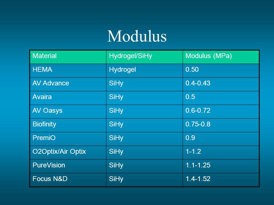 Modulus MaterialHydrogel/SiHyModulus (MPa) HEMAHydrogel0.50 AV AdvanceSiHy0.4-0.43 AvairaSiHy0.5 AV OasysSiHy0.6-0.72 BiofinitySiHy0.75-0.8 PremiOSiHy0.9 O2Optix/Air OptixSiHy1-1.2 PureVisionSiHy1.1-1.25 Focus N&DSiHy1.4-1.52