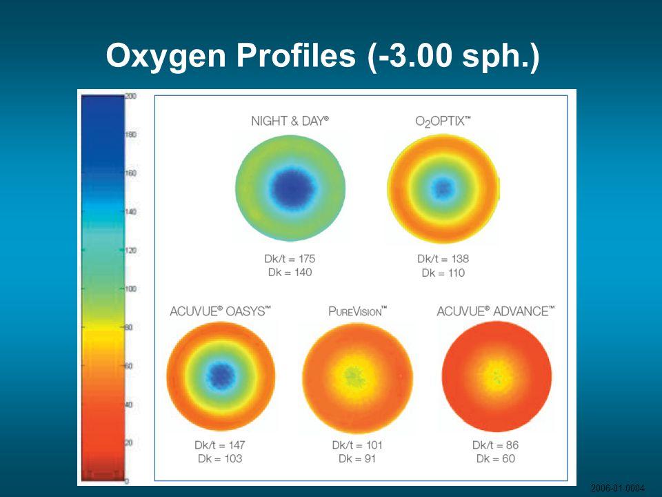 Oxygen Profiles (-3.00 sph.) 2006-01-0004