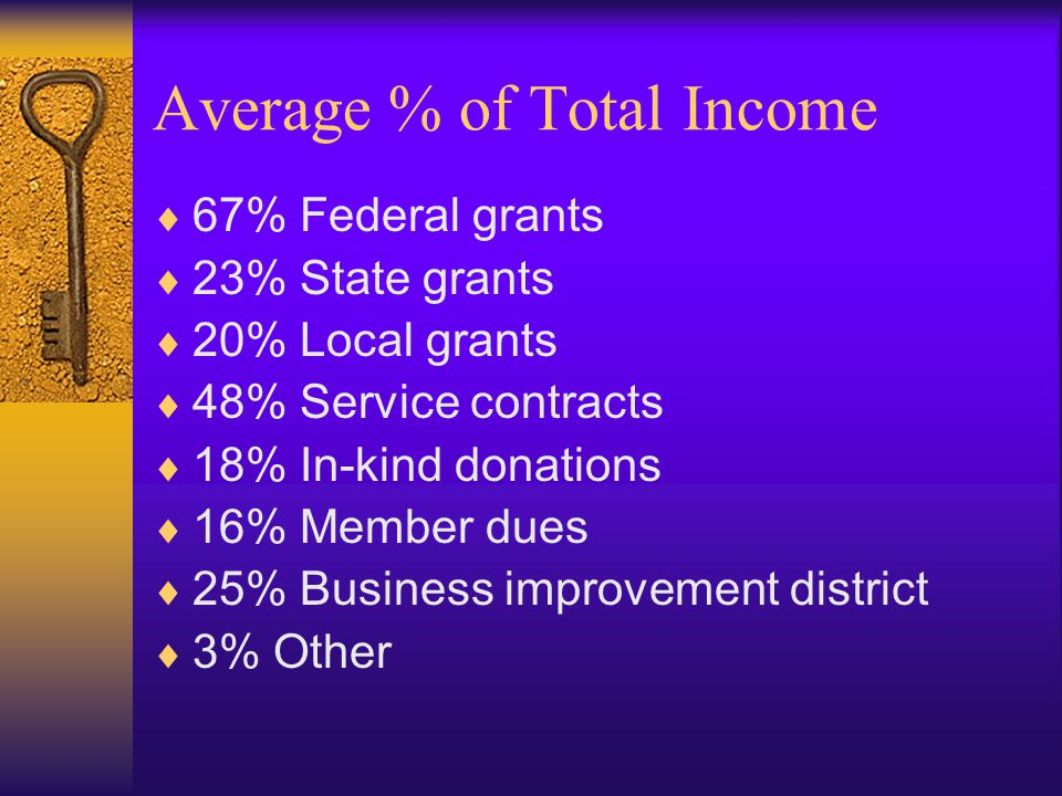 Average % of Total Income  67% Federal grants  23% State grants  20% Local grants  48% Service contracts  18% In-kind donations  16% Member dues  25% Business improvement district  3% Other