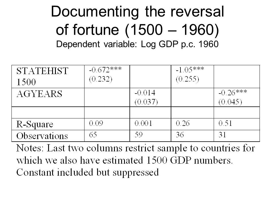 Documenting the reversal of fortune (1500 – 1960) Dependent variable: Log GDP p.c. 1960