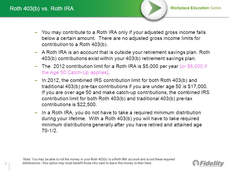 Workplace Education Series 5 –You may contribute to a Roth IRA only if your adjusted gross income falls below a certain amount.