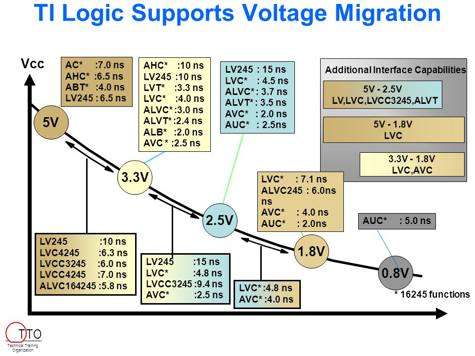 TI Logic Supports Voltage Migration AC* :7.0 ns AHC* :6.5 ns ABT* :4.0 ns LV245 : 6.5 ns LV245 :10 ns LVC4245 :6.3 ns LVCC3245 :6.0 ns LVCC4245 :7.0 n