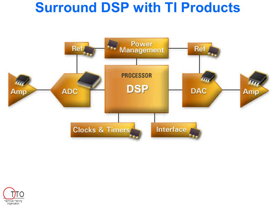 http://www.ti.com/sc/training DSP Workshops Available from TI   Attend another four-day workshop:   4-day C2000 Workshops   4-day C5000 Integration Workshops   4-day C6000 Integration Workshop   4-day C6000 Optimization Workshop   4-day DSP/BIOS Workshop   4-day OMAP Software Workshop   1-day versions of these workshops   1-day Reference Frameworks and XDAIS   Sign up at: Technical Training Organization T TO