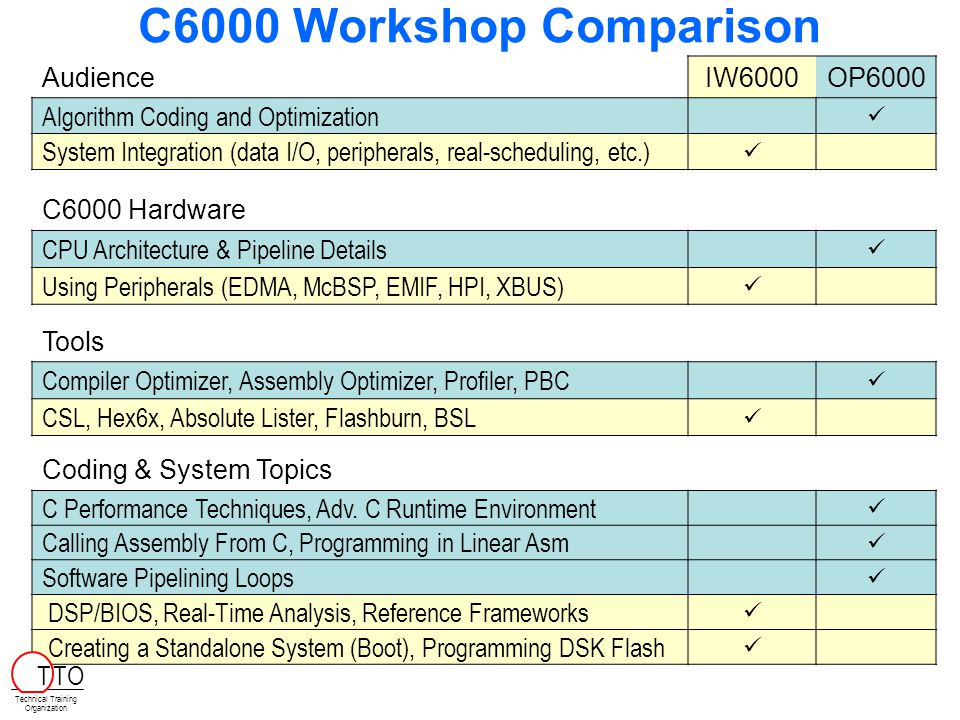C6000 Workshop Comparison AudienceIW6000OP6000 Algorithm Coding and Optimization System Integration (data I/O, peripherals, real-scheduling, etc.) C60
