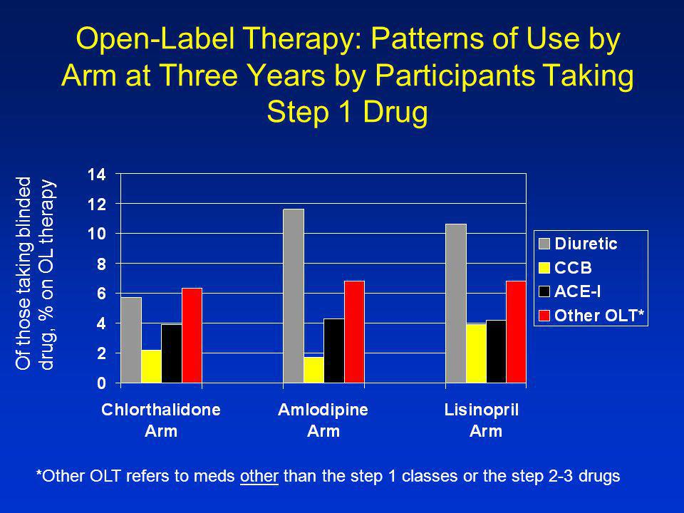 Open-Label Therapy: Patterns of Use by Arm at Three Years by Participants Taking Step 1 Drug *Other OLT refers to meds other than the step 1 classes or the step 2-3 drugs Of those taking blindeddrug, % on OL therapy