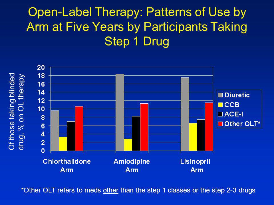 Open-Label Therapy: Patterns of Use by Arm at Five Years by Participants Taking Step 1 Drug *Other OLT refers to meds other than the step 1 classes or the step 2-3 drugs Of those taking blindeddrug, % on OL therapy