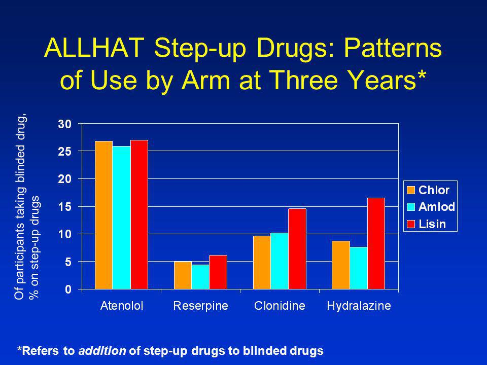 ALLHAT Step-up Drugs: Patterns of Use by Arm at Three Years* *Refers to addition of step-up drugs to blinded drugs Of participants taking blinded drug,% on step-up drugs