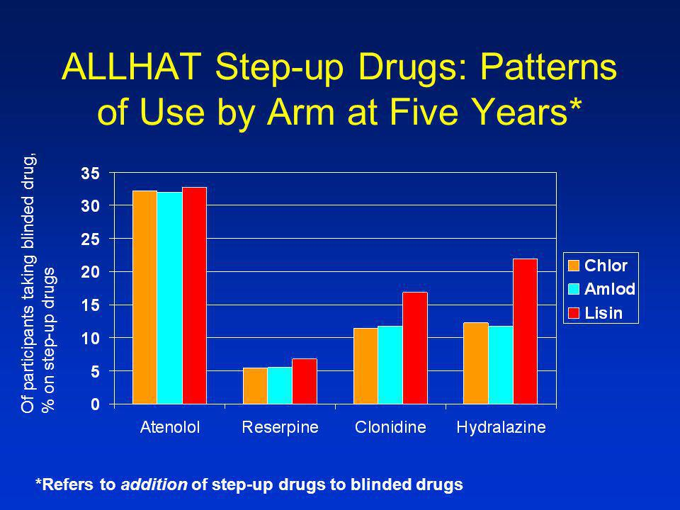 ALLHAT Step-up Drugs: Patterns of Use by Arm at Five Years* *Refers to addition of step-up drugs to blinded drugs Of participants taking blinded drug,% on step-up drugs