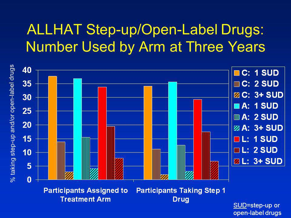 ALLHAT Step-up/Open-Label Drugs: Number Used by Arm at Three Years % taking step-up and/or open-label drugs SUD=step-up or open-label drugs