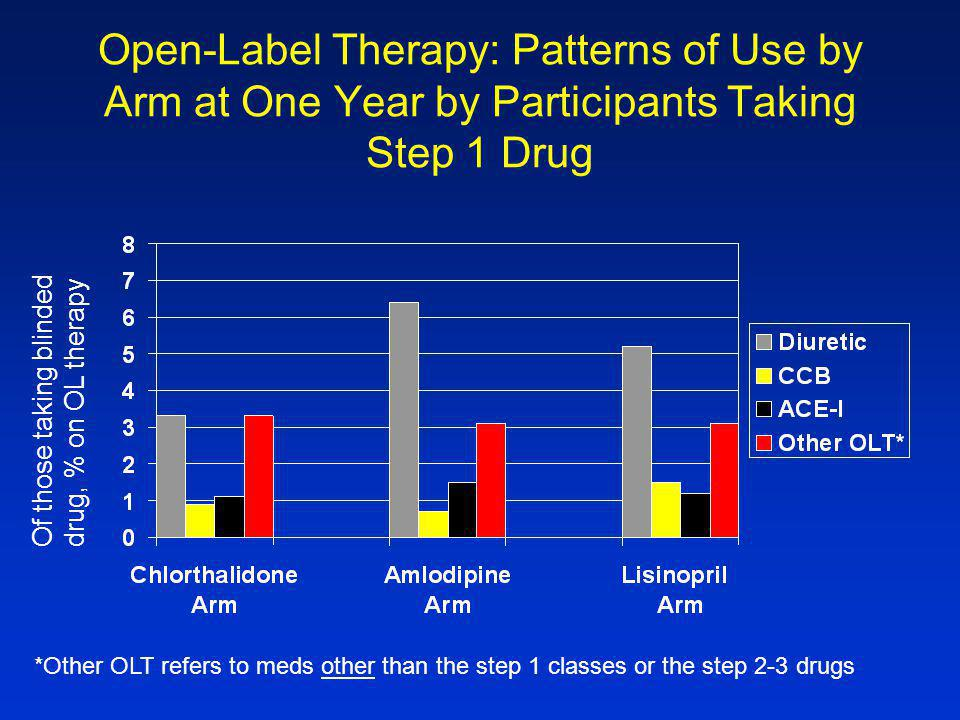 Open-Label Therapy: Patterns of Use by Arm at One Year by Participants Taking Step 1 Drug Of those taking blindeddrug, % on OL therapy *Other OLT refers to meds other than the step 1 classes or the step 2-3 drugs