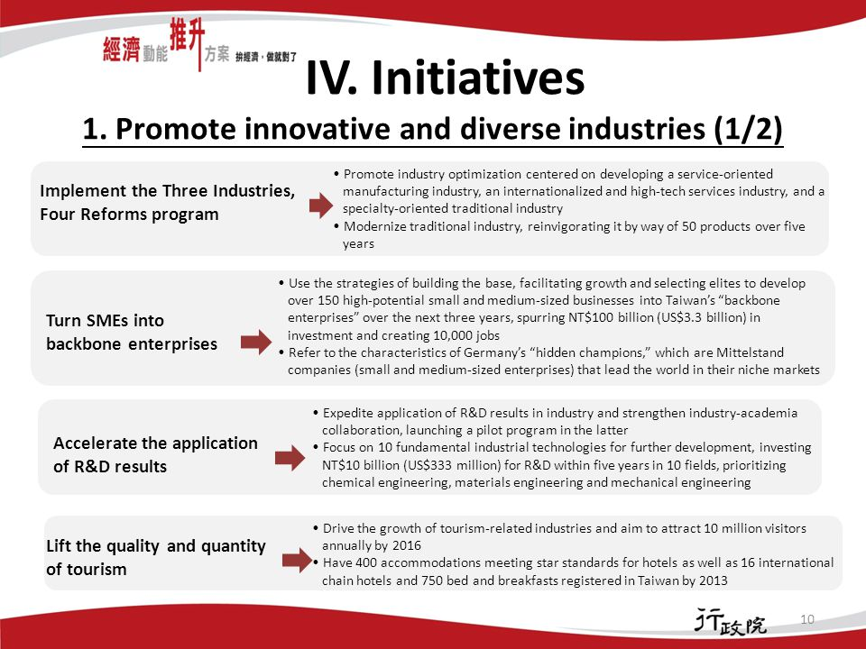 IV. Initiatives 1.