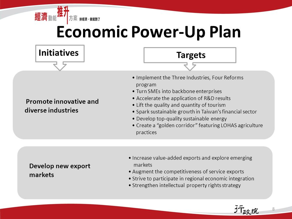 Economic Power-Up Plan 8 Initiatives Implement the Three Industries, Four Reforms program Turn SMEs into backbone enterprises Accelerate the application of R&D results Lift the quality and quantity of tourism Spark sustainable growth in Taiwan's financial sector Develop top-quality sustainable energy Create a golden corridor featuring LOHAS agriculture practices Increase value-added exports and explore emerging markets Augment the competitiveness of service exports Strive to participate in regional economic integration Strengthen intellectual property rights strategy Promote innovative and diverse industries Develop new export markets Targets