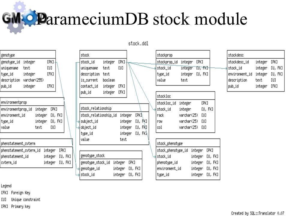 May 16, 2005Scott Cain, CSHL ParameciumDB stock module
