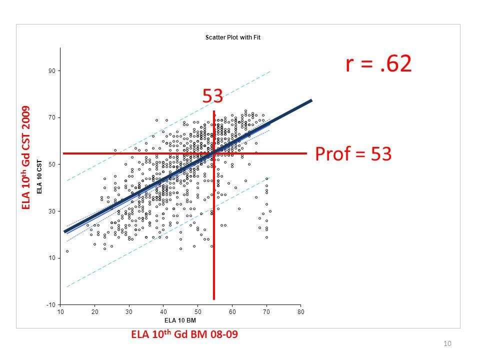10 ELA 10 th Gd BM 08-09 ELA 10 th Gd CST 2009 Prof = 53 53