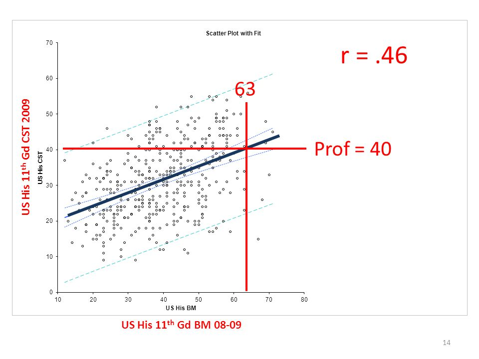 14 r =.46 US His 11 th Gd BM 08-09 US His 11 th Gd CST 2009 Prof = 40 63