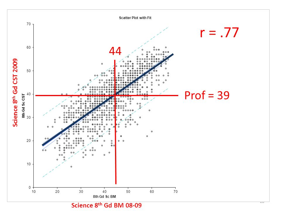 18 r =.77 Science 8 th Gd BM 08-09 Science 8 th Gd CST 2009 Prof = 39 44