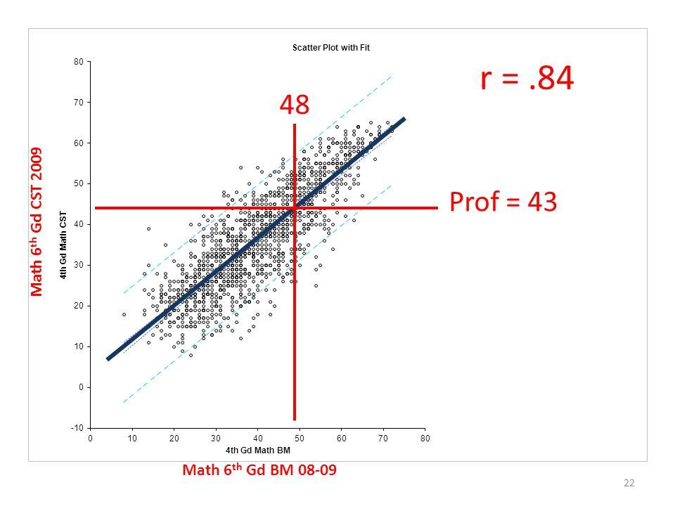 22 r =.84 Math 6 th Gd BM 08-09 Math 6 th Gd CST 2009 Prof = 43 48