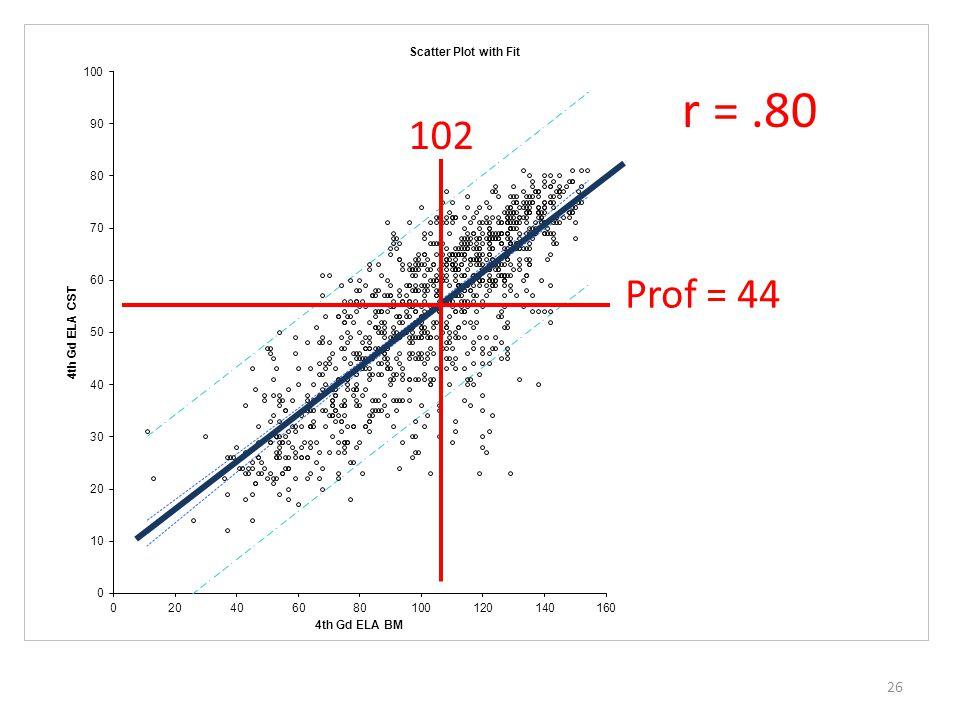 26 r =.80 Prof = 44 102