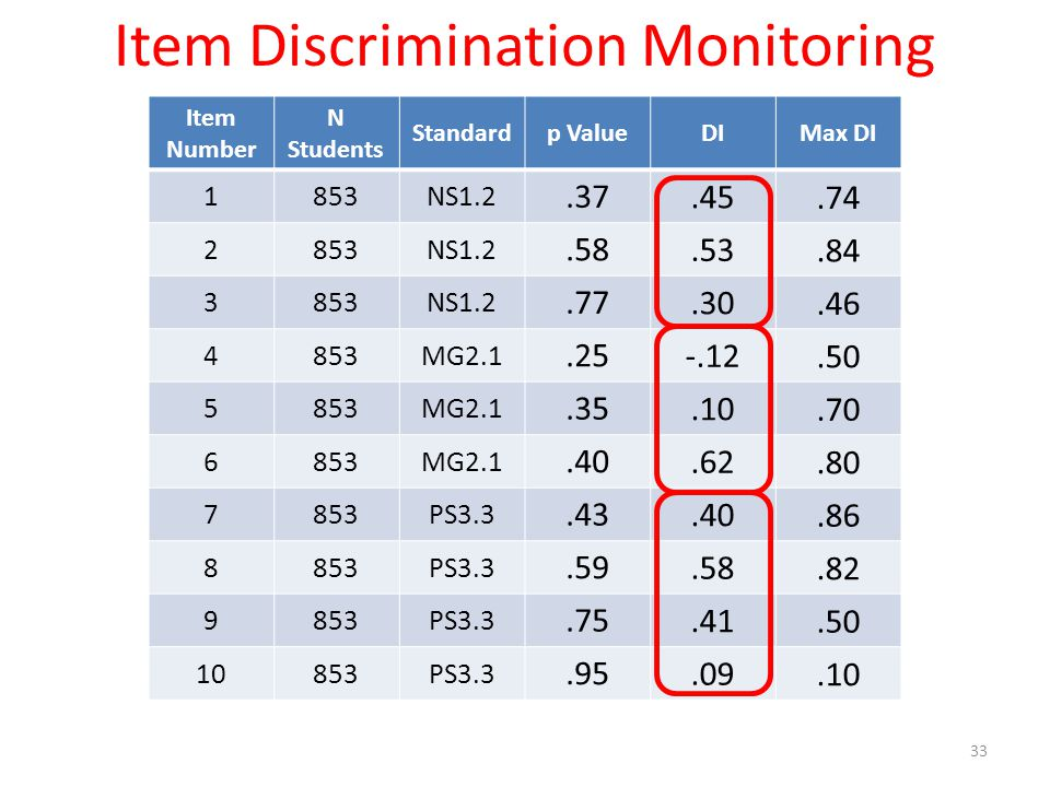 33 Item Discrimination Monitoring Item Number N Students Standardp ValueDIMax DI 1853NS1.2.37.45.74 2853NS1.2.58.53.84 3853NS1.2.77.30.46 4853MG2.1.25 -.12.50 5853MG2.1.35.10.70 6853MG2.1.40.62.80 7853PS3.3.43.40.86 8853PS3.3.59.58.82 9853PS3.3.75.41.50 10853PS3.3.95.09.10