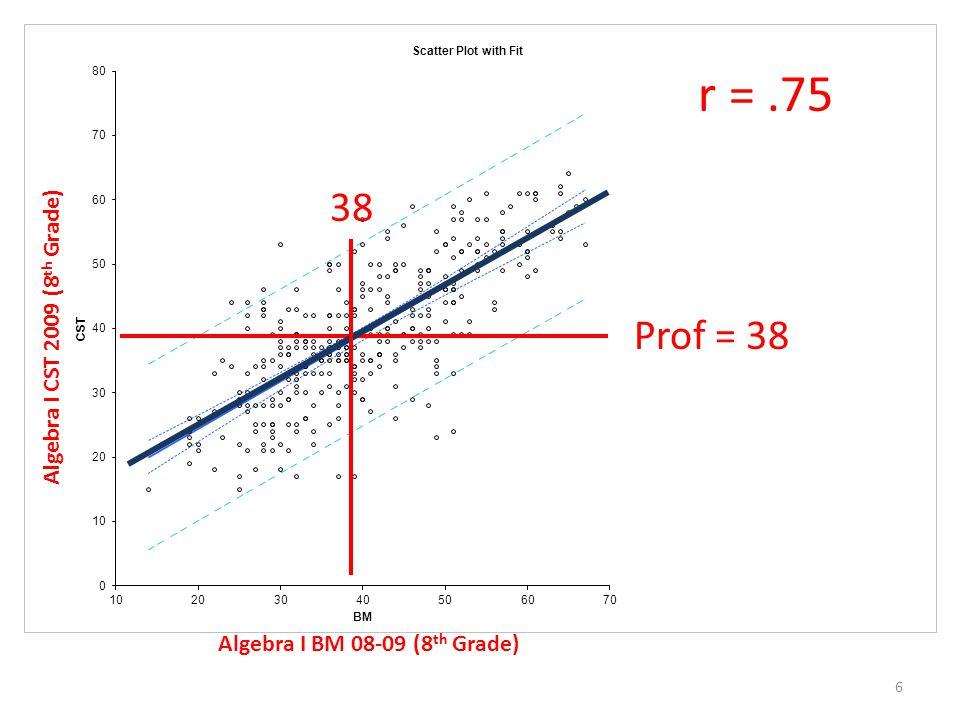6 Prof = 38 38 Algebra I BM 08-09 (8 th Grade) Algebra I CST 2009 (8 th Grade)