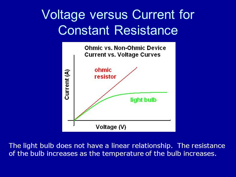 Voltage versus Current for Constant Resistance The light bulb does not have a linear relationship.