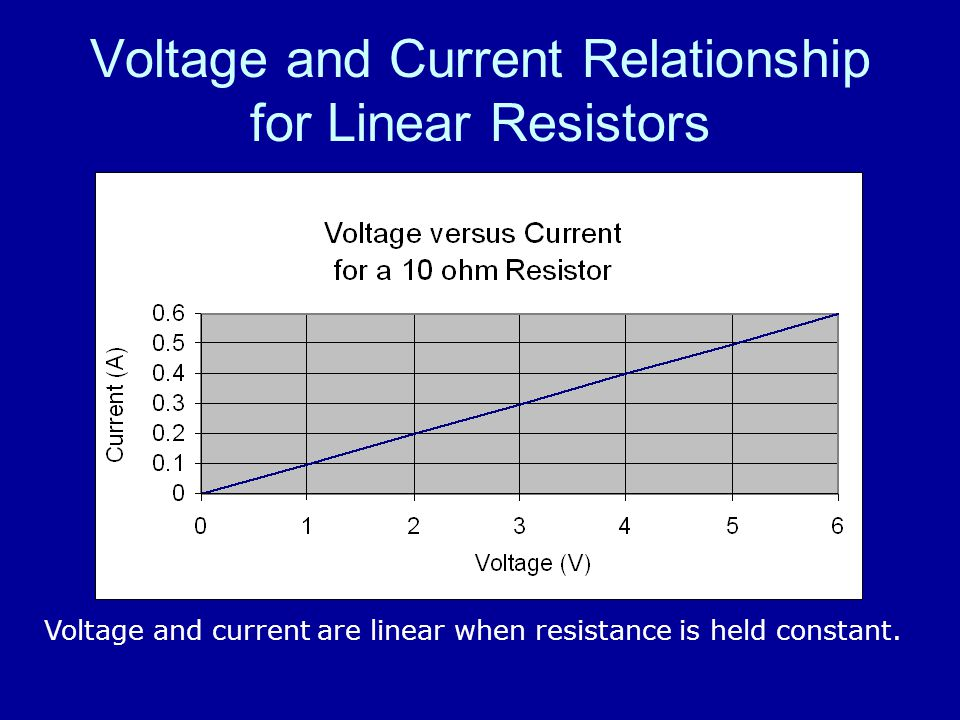 Voltage and Current Relationship for Linear Resistors Voltage and current are linear when resistance is held constant.