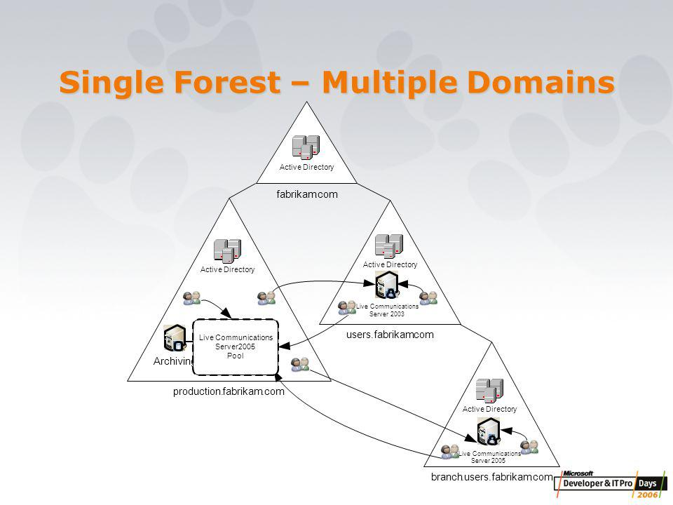 Single Forest – Multiple Domains Archiving Live Communications Server2003 branch.users.fabrikam.com Active Directory Live Communications Server2005 Live Communications Server2005 Pool