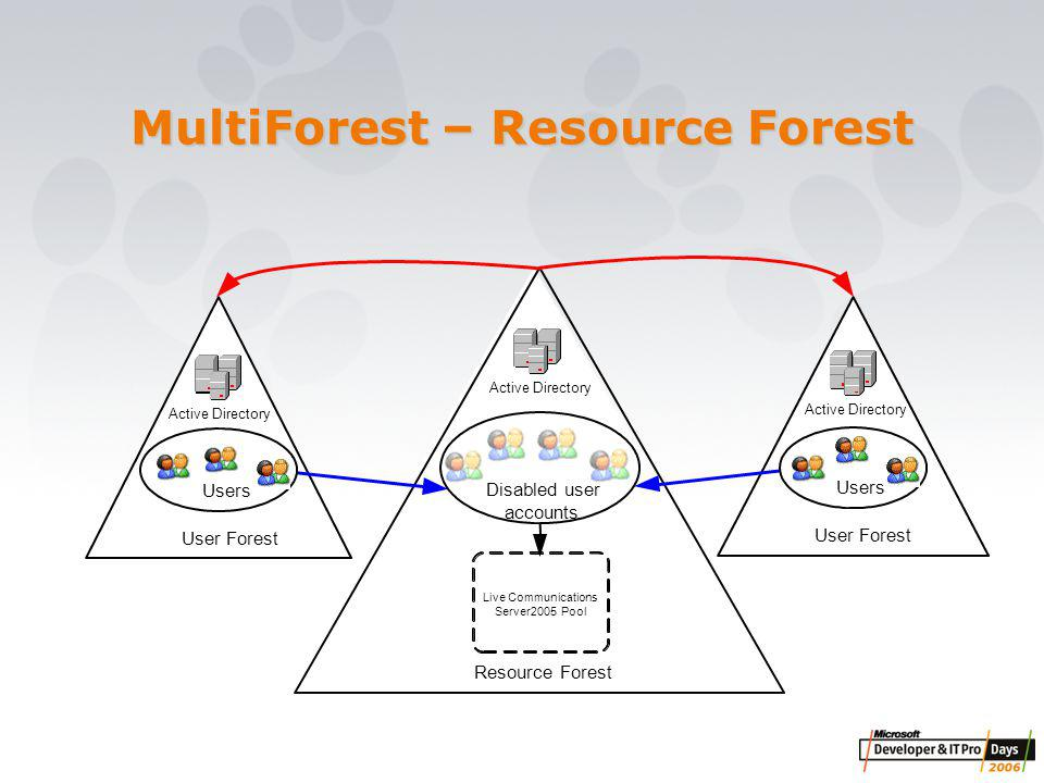 MultiForest – Resource Forest Resource Forest Live Communications Server2005Pool Active Directory User Forest Active Directory User Forest Active Directory Disabled user accounts Users
