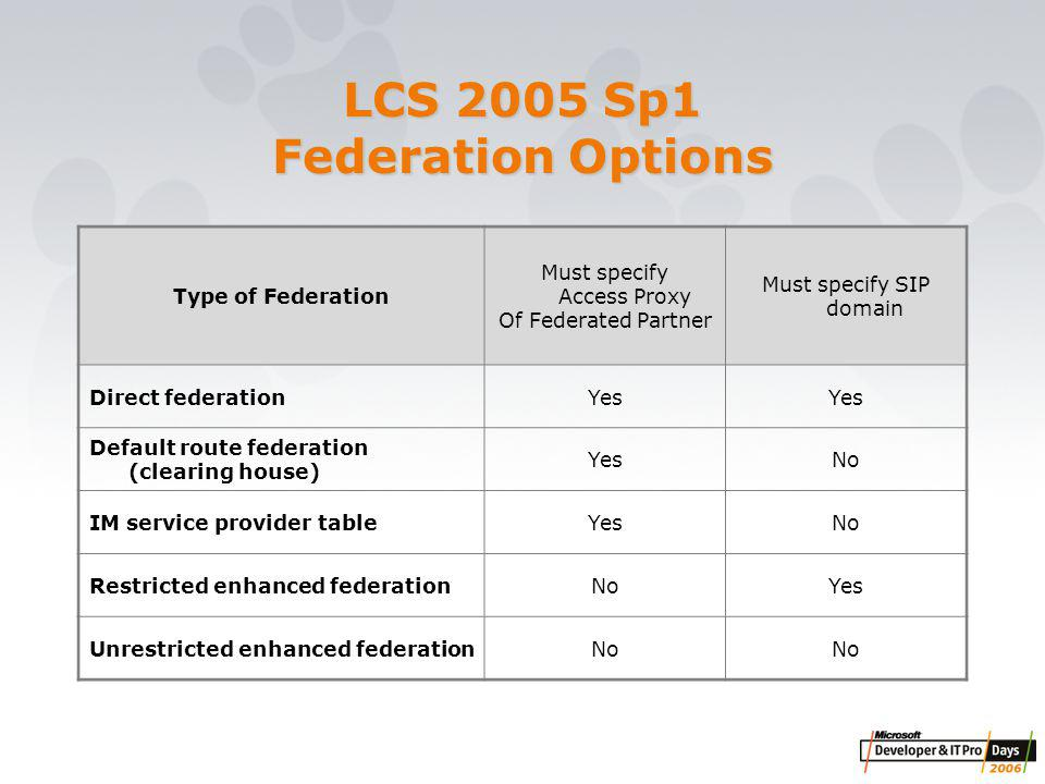 LCS 2005 Sp1 Federation Options Type of Federation Must specify Access Proxy Of Federated Partner Must specify SIP domain Direct federationYes Default route federation (clearing house) YesNo IM service provider tableYesNo Restricted enhanced federationNoYes Unrestricted enhanced federationNo