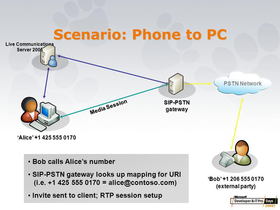 Scenario: Phone to PC 'Alice' +1 425 555 0170 Bob calls Alice's number SIP-PSTN gateway looks up mapping for URI (i.e.