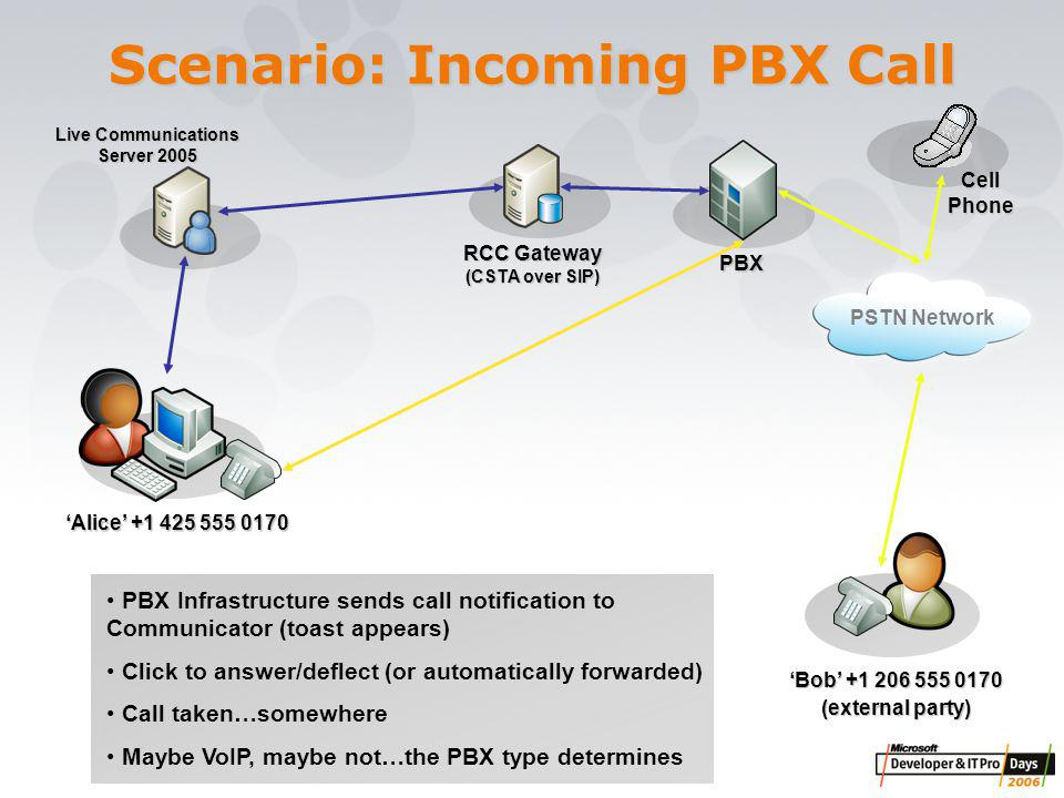 Scenario: Incoming PBX Call PBX RCC Gateway (CSTA over SIP) 'Alice' +1 425 555 0170 PBX Infrastructure sends call notification to Communicator (toast appears) Click to answer/deflect (or automatically forwarded) Call taken…somewhere Maybe VoIP, maybe not…the PBX type determines PSTN Network Cell Phone 'Bob' +1 206 555 0170 (external party) Live Communications Server 2005