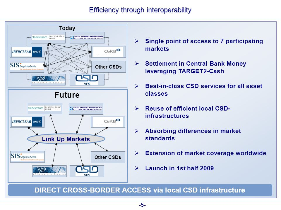 -5- Efficiency through interoperability DIRECT CROSS-BORDER ACCESS via local CSD infrastructure Link Up Markets Other CSDs  Single point of access to 7 participating markets  Settlement in Central Bank Money leveraging TARGET2-Cash  Best-in-class CSD services for all asset classes  Reuse of efficient local CSD- infrastructures  Absorbing differences in market standards  Extension of market coverage worldwide  Launch in 1st half 2009 Today Future Other CSDs