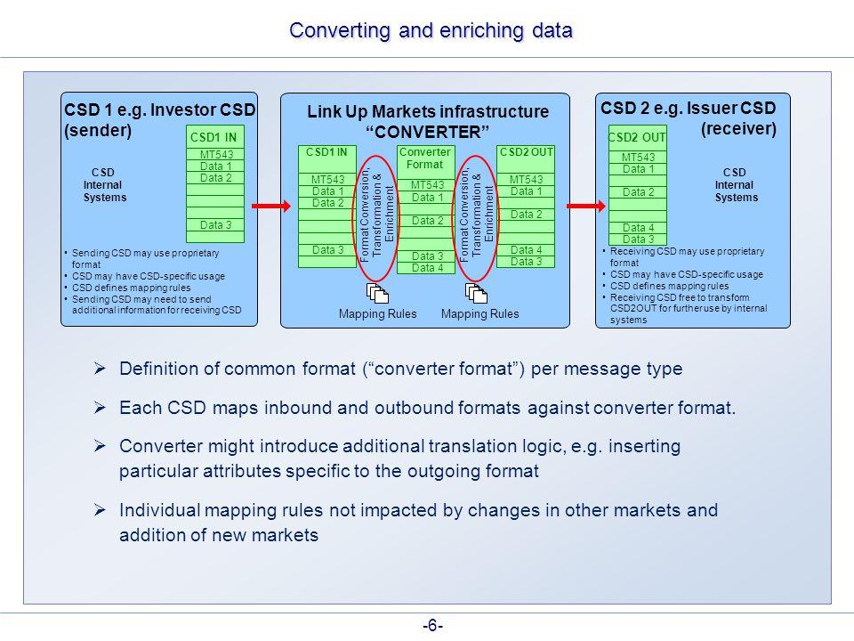 "Converting and enriching data Link Up Markets infrastructure ""CONVERTER"" CSD1 IN MT543 Data 2 Data 1 Data 3 MT543 Data 4 Data 1 Data 2 Data 3 CSD2 OUT"