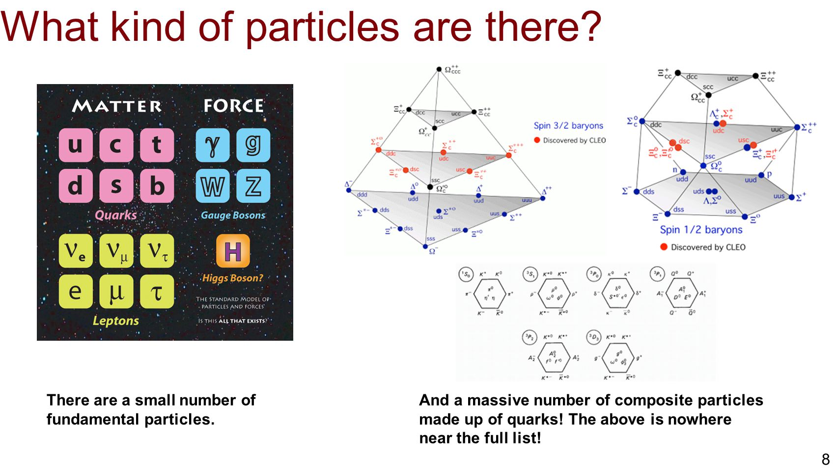 9 What kind of particles are there? The monks had their bible...