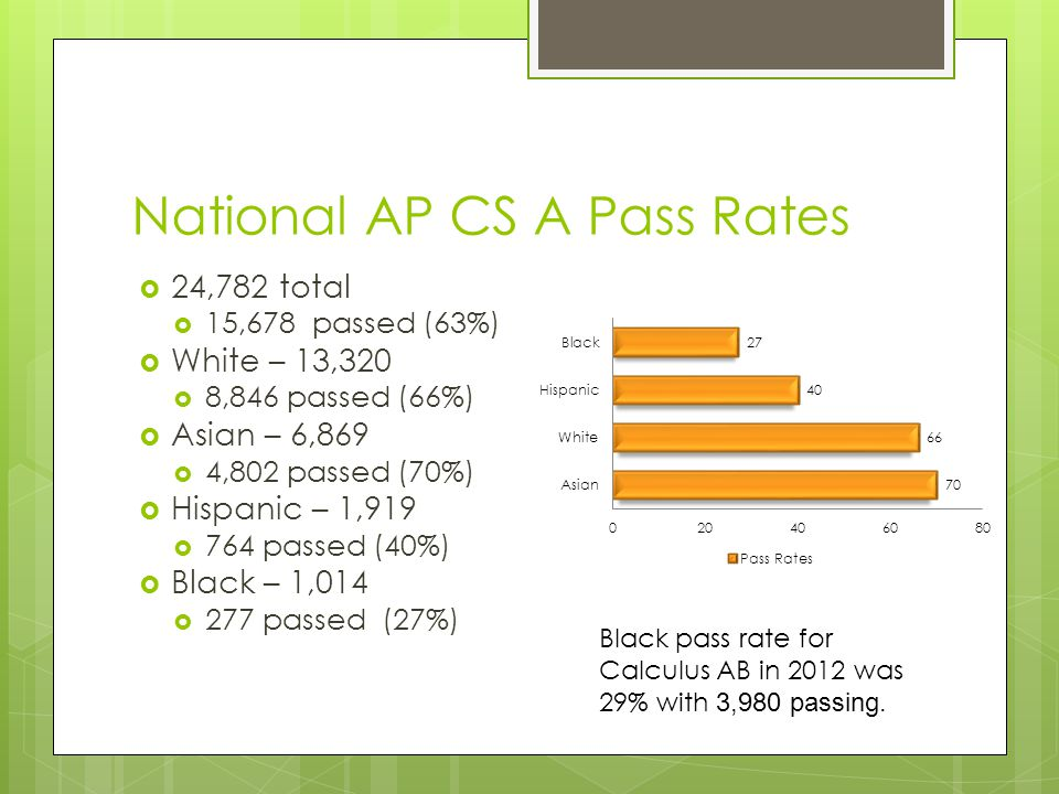 Georgia CS AP A 2012  1037 total  481 passed (46%)  White - 532  289 passed (54%)  Asian – 254  127 passed (50%)  Hispanic – 56  21 passed (37.5%)  Black – 137  22 passed (16%) Black pass rate for Calculus AB in 2012 in Georgia was 22.5% with 314 passing.