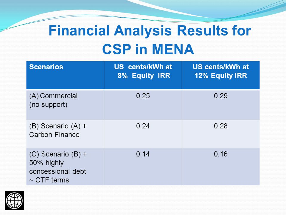 Financial Analysis Results for CSP in MENA ScenariosUS cents/kWh at 8% Equity IRR US cents/kWh at 12% Equity IRR (A)Commercial (no support) 0.250.29 (B) Scenario (A) + Carbon Finance 0.240.28 (C) Scenario (B) + 50% highly concessional debt ~ CTF terms 0.140.16