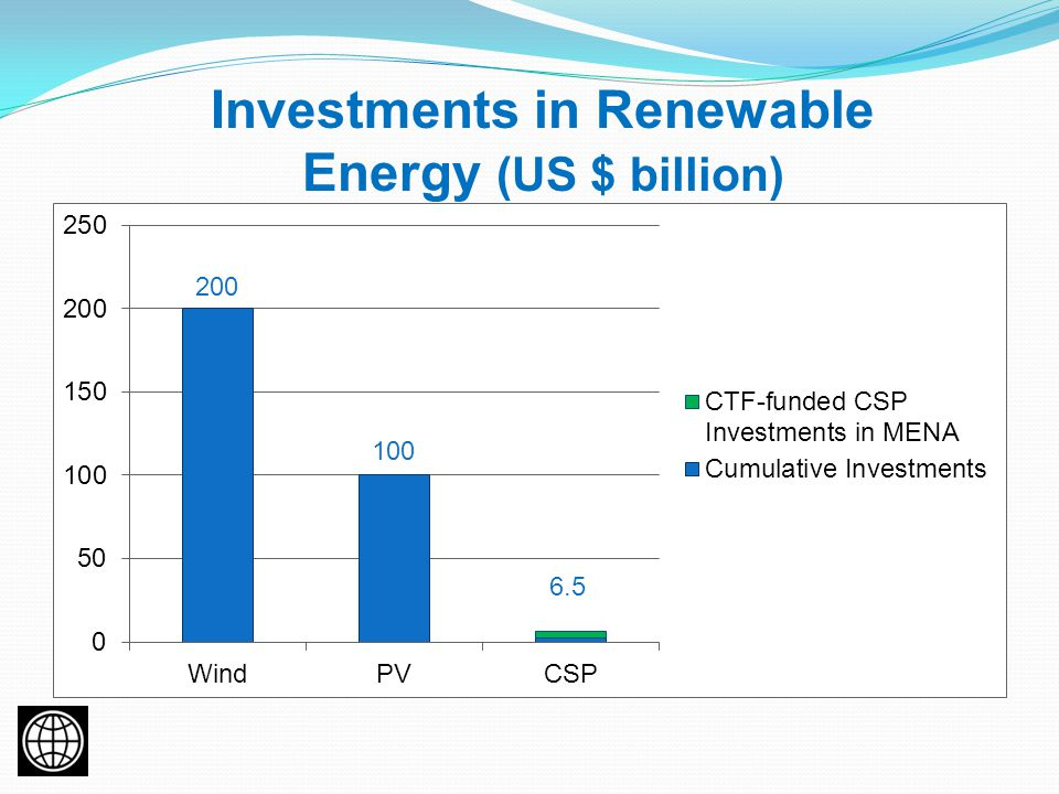 Investments in Renewable Energy (US $ billion) 6.5
