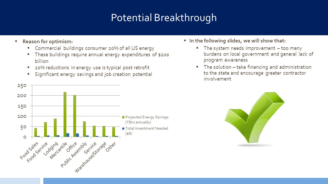 2014 Better Buildings Case Competition : Picking up the PACE – Sun Saluters Potential Breakthrough  Reason for optimism:  Commercial buildings consumer 20% of all US energy  These buildings require annual energy expenditures of $200 billion  20% reductions in energy use is typical post retrofit  Significant energy savings and job creation potential  In the following slides, we will show that:  The system needs improvement – too many burdens on local government and general lack of program awareness  The solution – take financing and administration to the state and encourage greater contractor involvement