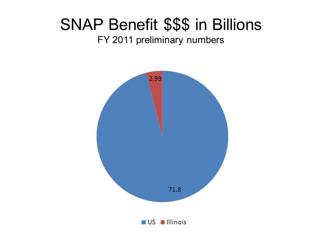 SNAP Benefit $$$ in Billions FY 2011 preliminary numbers