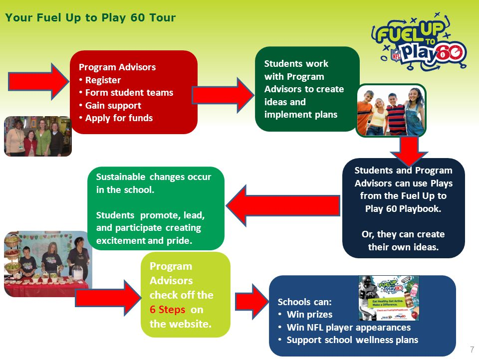 Program Advisors Register Form student teams Gain support Apply for funds Students and Program Advisors can use Plays from the Fuel Up to Play 60 Playbook.