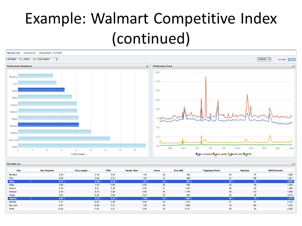 Example: Walmart Competitive Index (continued)