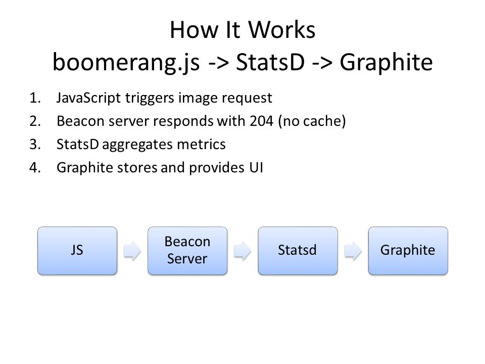 How It Works boomerang.js -> StatsD -> Graphite JS Beacon Server StatsdGraphite 1.JavaScript triggers image request 2.Beacon server responds with 204 (no cache) 3.StatsD aggregates metrics 4.Graphite stores and provides UI