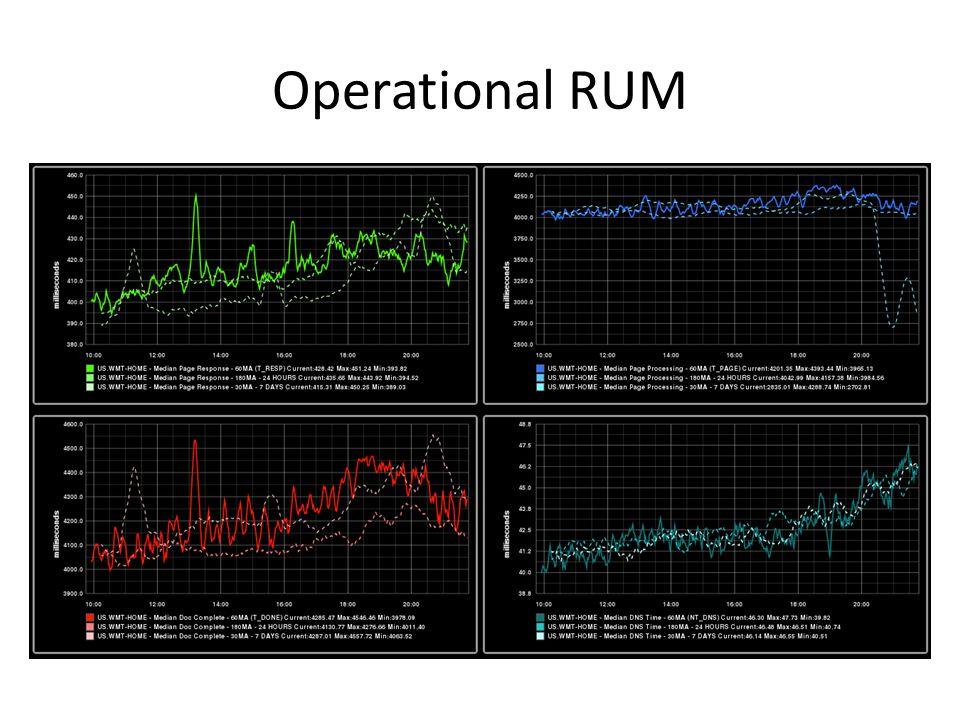Operational RUM